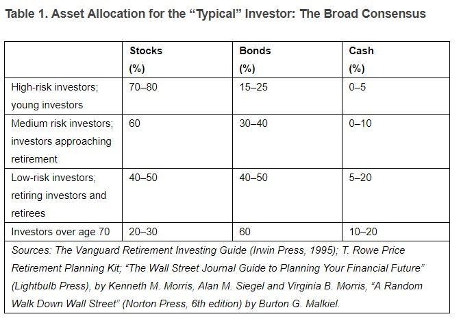 asset allocation for investors