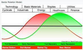 business cycle chart