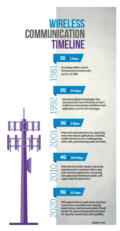 wireless communication timeline
