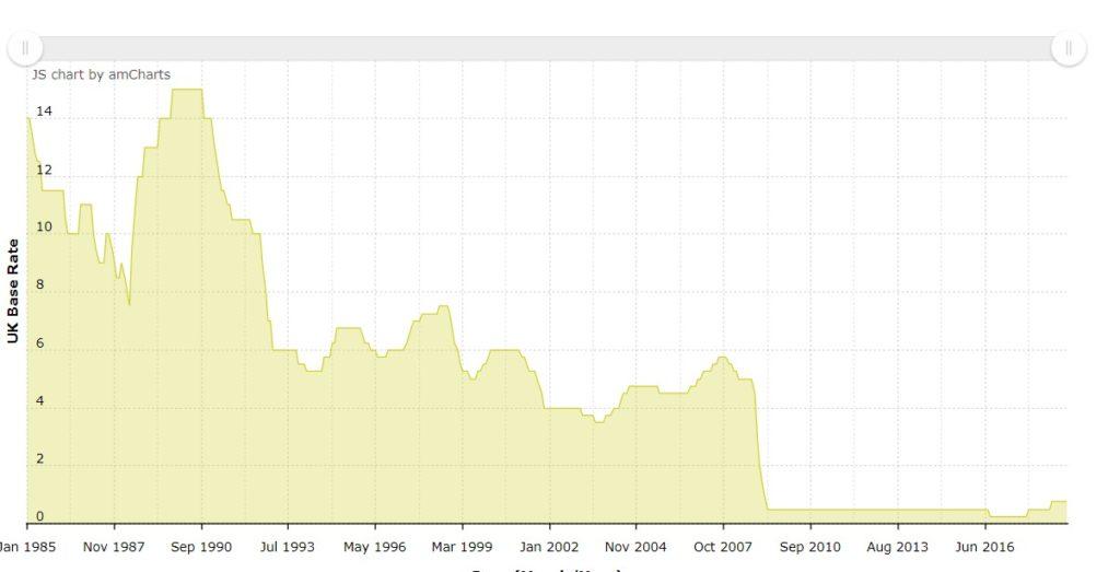 UK Base Rate chart