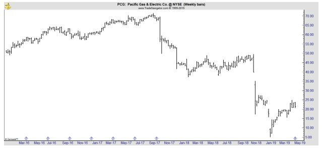 PCG weekly chart