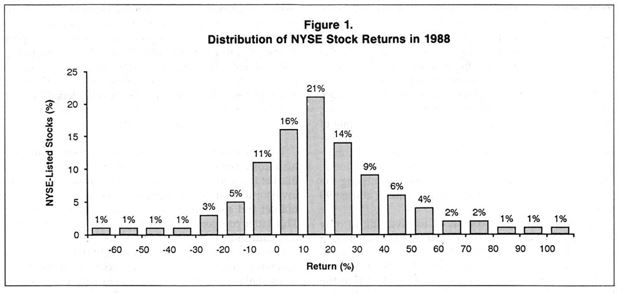 distribution of NYSE stock returns