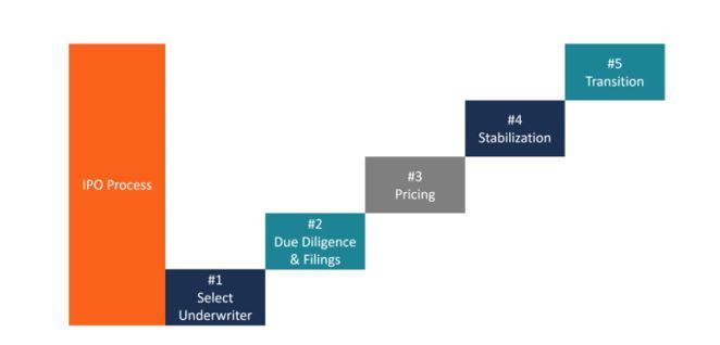 IPO process chart