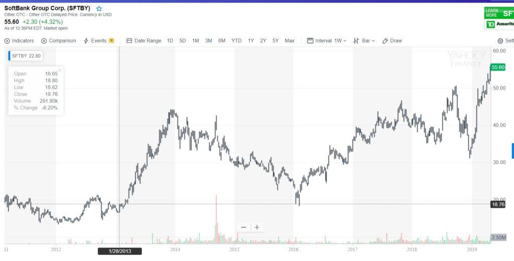 Softbank chart