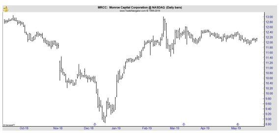 MRCC daily chart