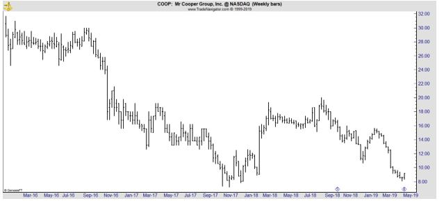 COOP weekly chart