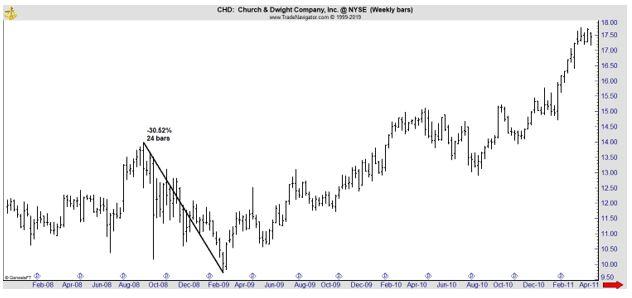 CHD weekly chart