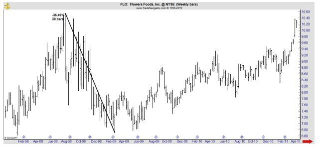 FLO weekly chart