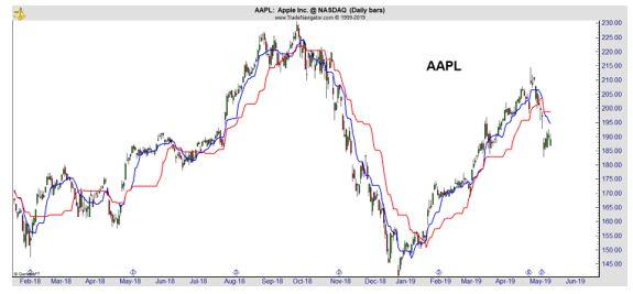 AAPL cloud chart