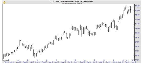 CCI weekly chart