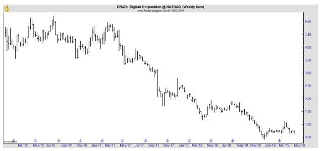 DRAD weekly chart