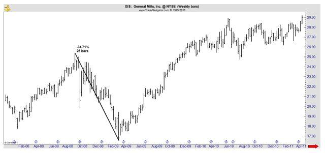 GIS weekly chart