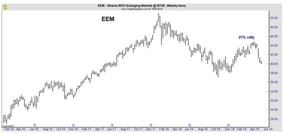 EEM weekly chart
