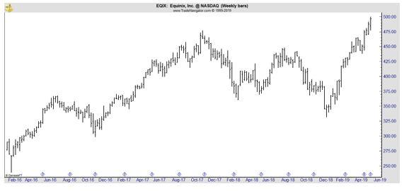 EQIX weekly chart