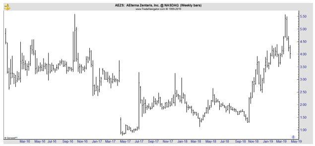 AEZS weekly chart