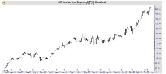 AMT weekly chart