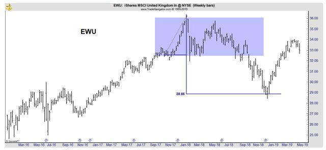 EWU weekly chart
