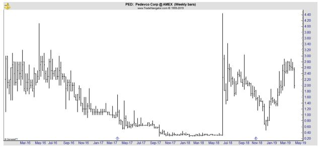 PED weekly