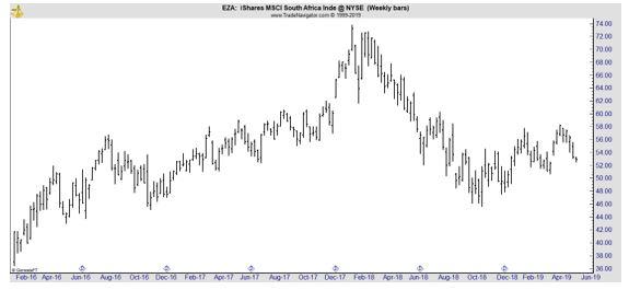 EZA weekly chart